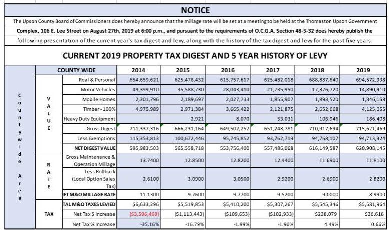 Current  2019 Property Tax Digest and 5 Year History of Levy